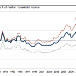 RBC Report - Ownership costs as % of median household income