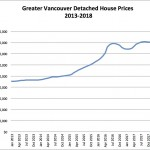 Chart of Greater Vancouver house prices 2013-2018